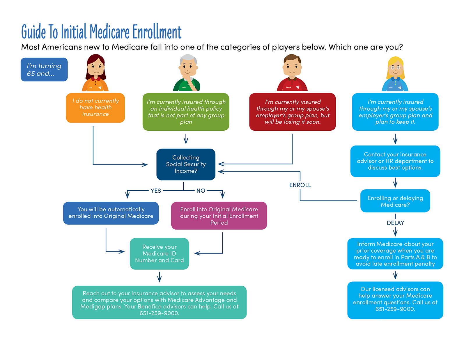 Medicare Initial Enrollment Guide Visual Flowchart